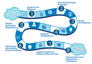 How to open your own daycare center - steps